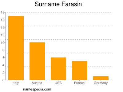 Surname Farasin