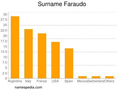 Surname Faraudo