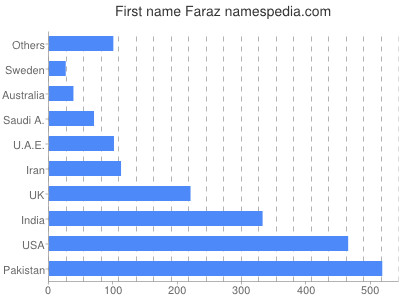 Given name Faraz