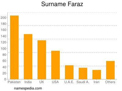 Surname Faraz