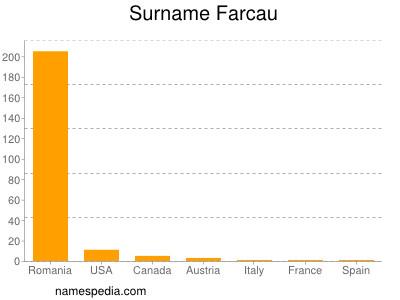 Surname Farcau