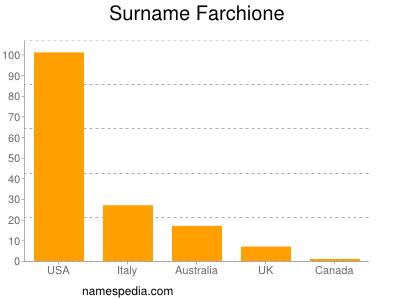 Surname Farchione