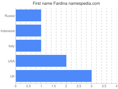Given name Fardina