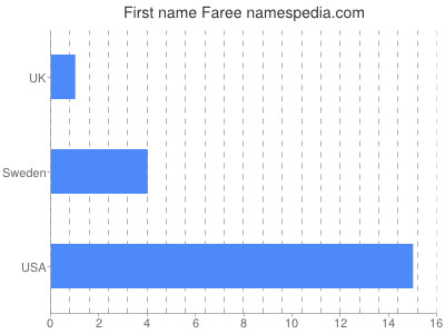 Given name Faree