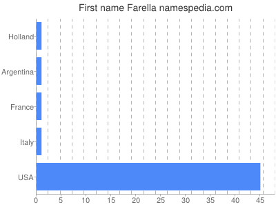 Given name Farella