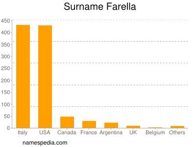 Surname Farella