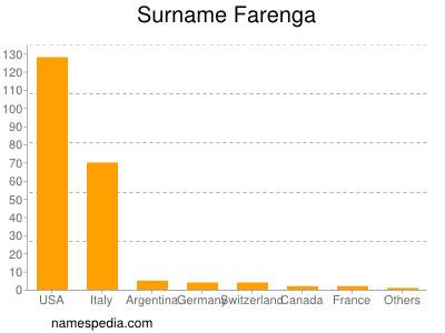 Surname Farenga