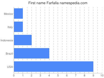 Given name Farfalla