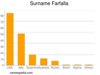 Surname Farfalla
