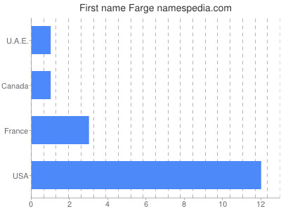 Given name Farge