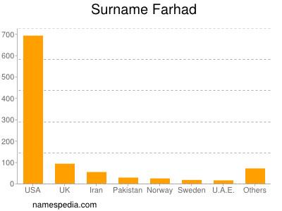 Surname Farhad