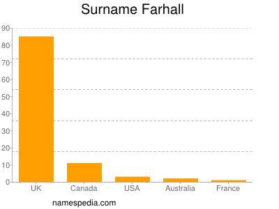 Surname Farhall