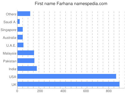 Given name Farhana