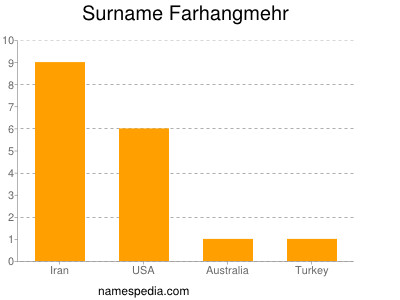 Surname Farhangmehr