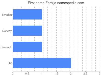 Given name Farhijo