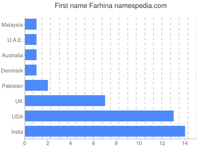 Given name Farhina