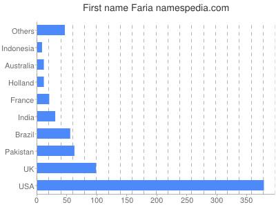 Given name Faria