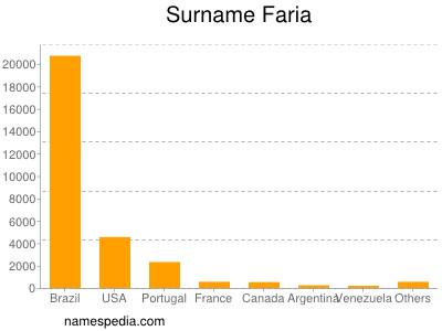 Surname Faria