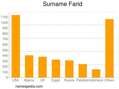 Surname Farid