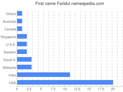 Given name Faridul