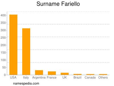 Surname Fariello