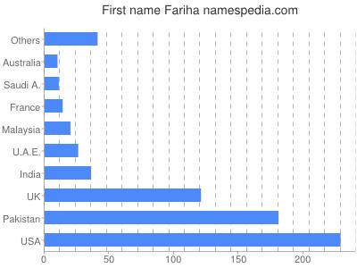 Given name Fariha