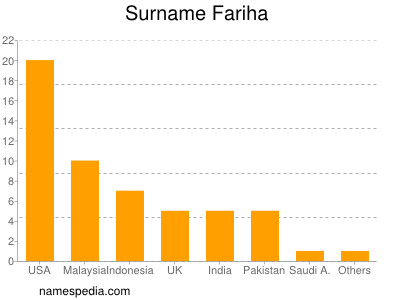 Surname Fariha
