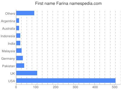 Given name Farina