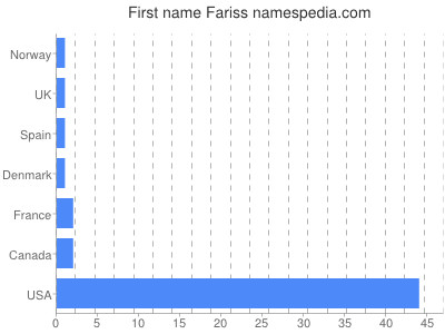 Given name Fariss