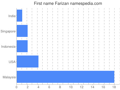 Given name Farizan
