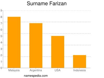Surname Farizan