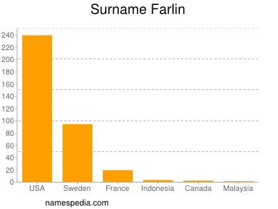 Surname Farlin