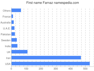 Given name Farnaz