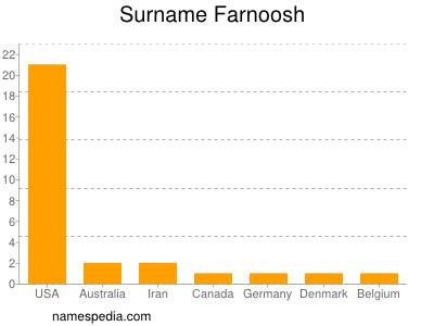 nom Farnoosh
