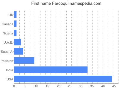 Given name Farooqui