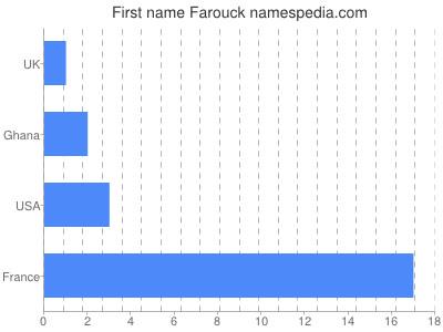 Given name Farouck