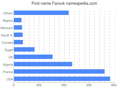 Given name Farouk