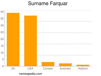 Familiennamen Farquar