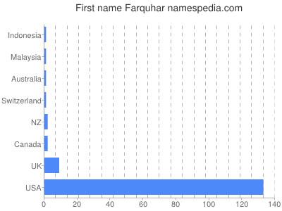 Given name Farquhar
