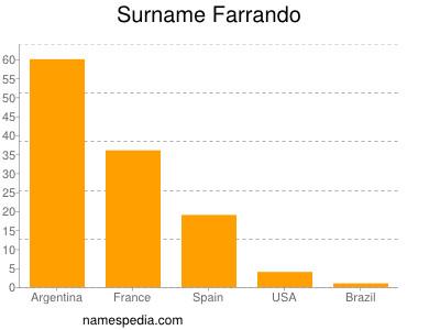Surname Farrando