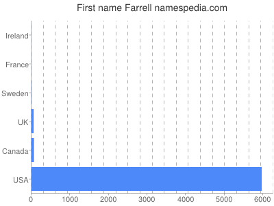 Given name Farrell