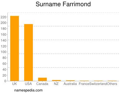 Surname Farrimond