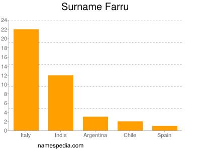 Surname Farru