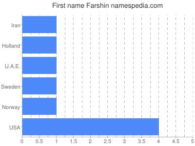 Given name Farshin