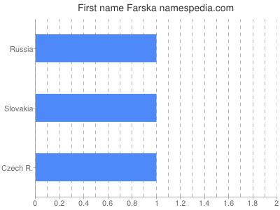 Given name Farska