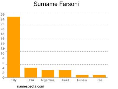 Surname Farsoni