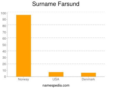 Surname Farsund