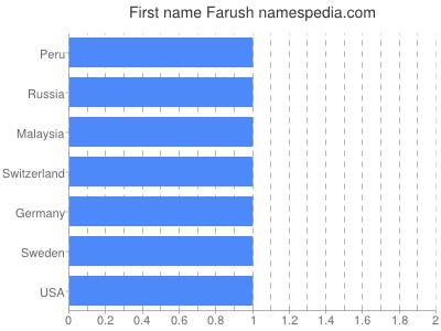 Given name Farush
