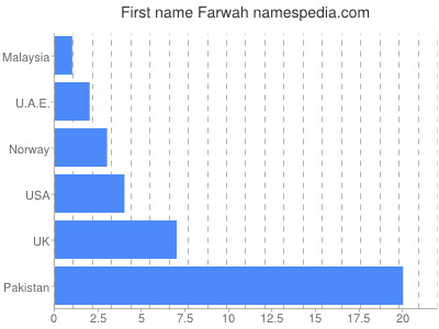 Given name Farwah