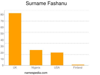 Surname Fashanu